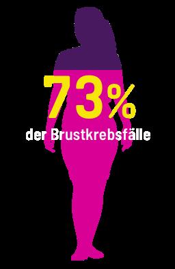 73% der Brustkrebsfälle