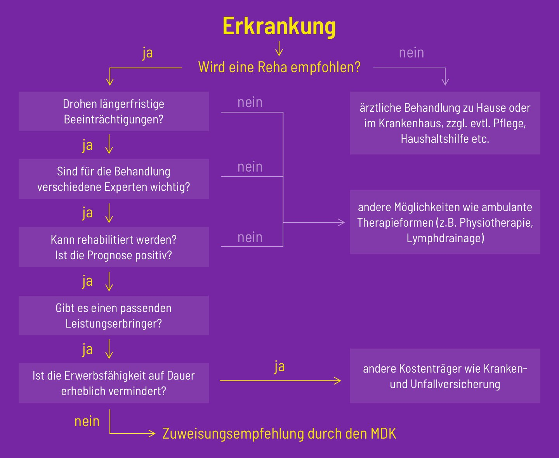 Soziales-Image-Infografik-Genehmigung-einer-Rehakur