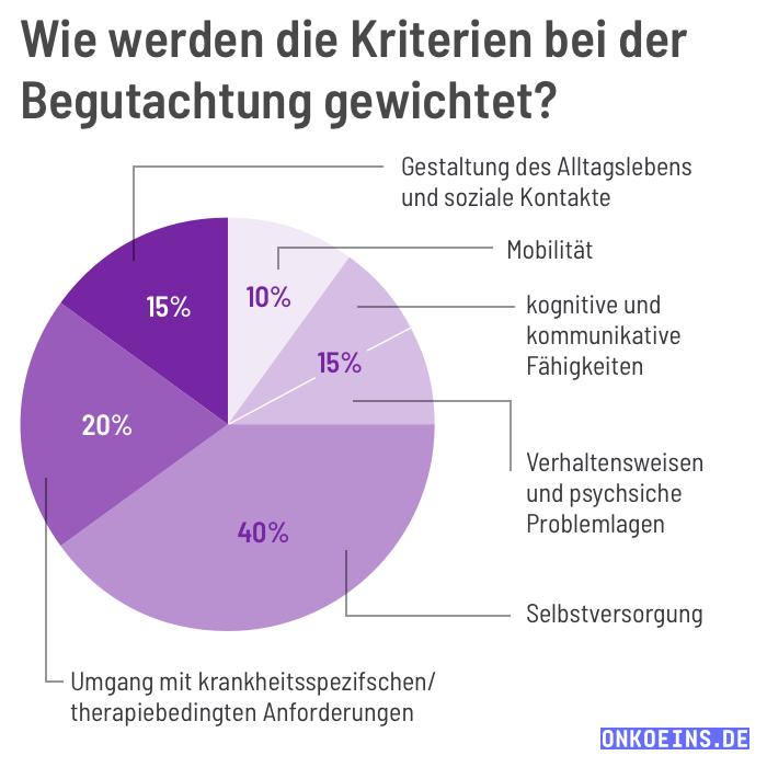 Soziales-Image-square-Bewertungskriterien-fuer-Pflegeleistungen