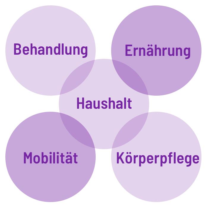 Soziales-Image-square-leistungen-der-haeuslichen-krankenpflege