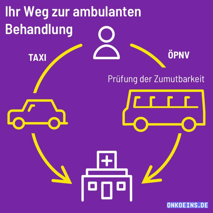 Soziales-Infografik-Square-Weg-zur-Behandlung