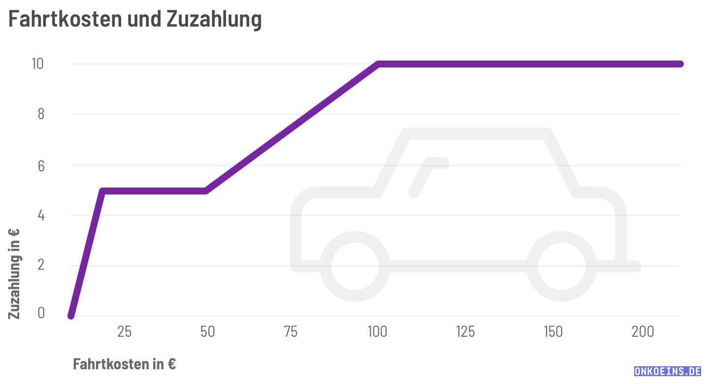 Soziales-Infografik-Zuzahlung-Fahrtkosten