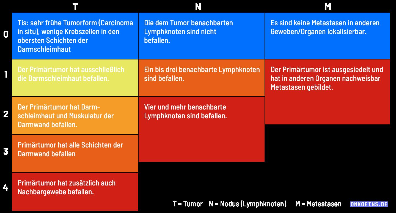 darmkrebs-Infografik-staging-dunkel